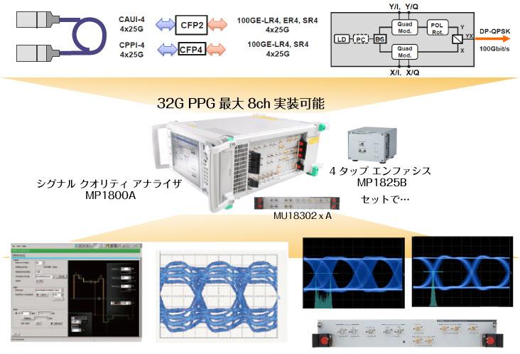 40G/100Gモジュールテストソリューションイメージ
