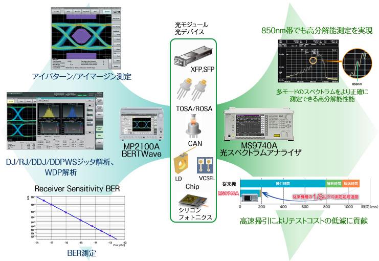 光アクティブデバイス評価のトータルソリューションイメージ画像