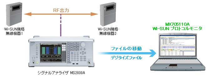 MX705110A Wi-SUN プロトコルモニタ