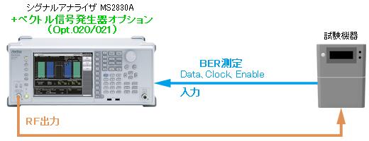 BER測定セットアップ例(Opt.020/021搭載時)