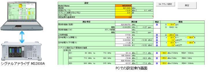 TELEC-T245やARIB STD T108の試験項目が測定可能なPC制御ソフト