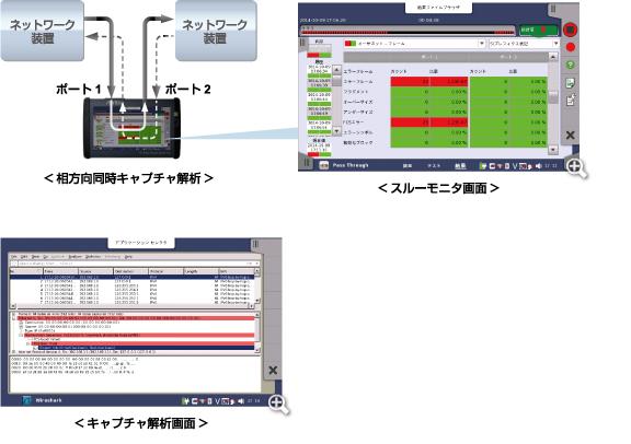 相方向同時キャプチャ解析、スルーモニタ画面、キャプチャ解析画面