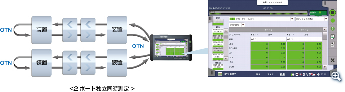 MT1000A 2ポート同時測定