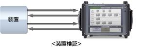 システム評価、装置検証