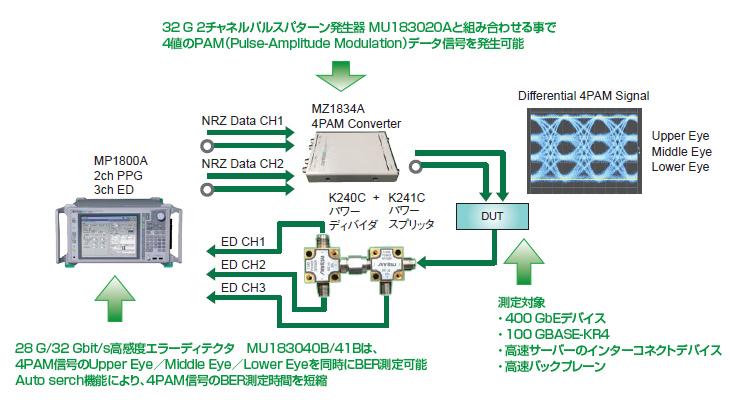32Gbaund 4PAM信号の発生およびビットエラー測定試験