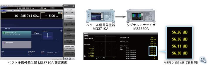 MG3710A設定例:ISDB-TSB × 1信号