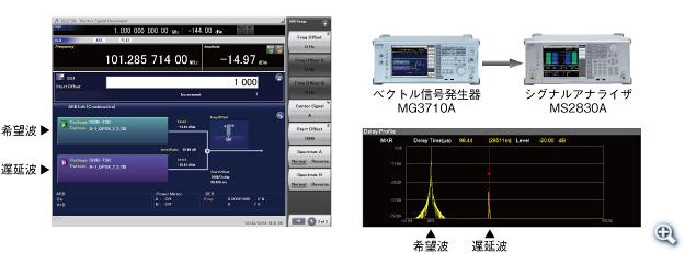 MG3710A設定例:ISDB-TSB × 2信号(希望波+遅延波の例)