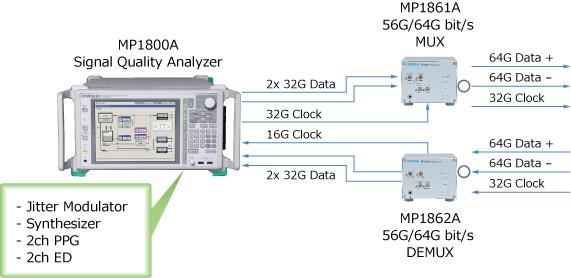 64Gのシグナルインテグリティ評価をMP1800A 1台 + MUX/DEMUXで可能