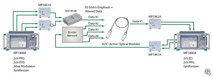 AOC/Backplane Deviceのストレスジッタ耐力評価