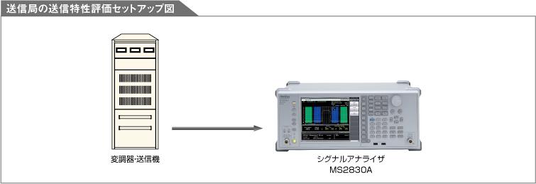 送信局の送信特性評価セットアップ図