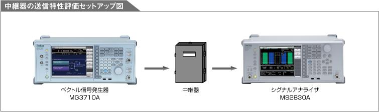 中継器の送信特性評価セットアップ図