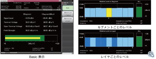 ISDB-TSB電界強度測定(バーグラフ)の一例