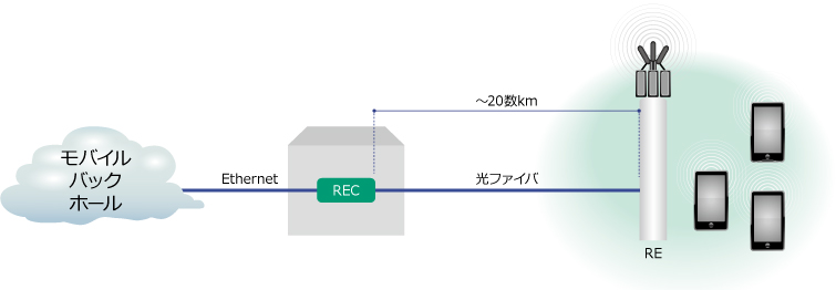 CPRIの通信レート