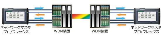②CPRI WDM装置