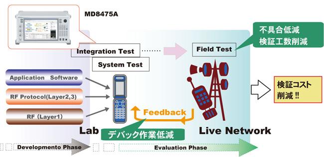 ハンドオーバに伴うモビリティ動作検証