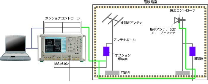 遠方界アンテナ測定構成例