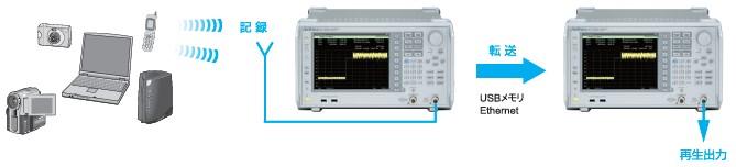 キャッチした信号の解析と再現を容易に実現