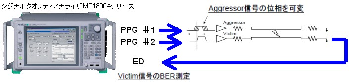 Victim信号のBER測定