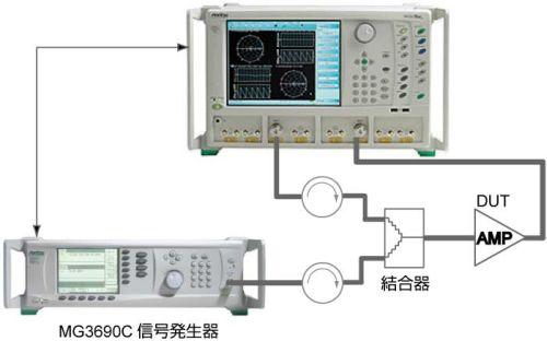 歪(高調波、IMD2信号3次歪)測定