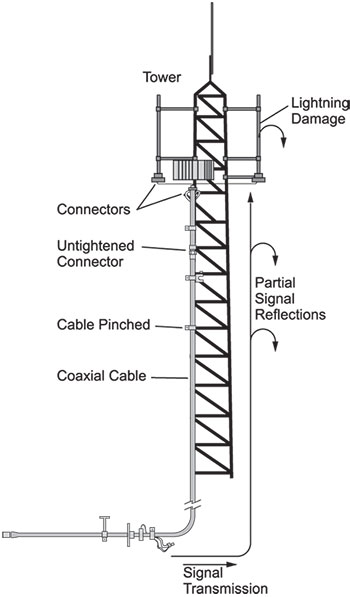 Distance To Fault Measurements for Cable & Antenna
