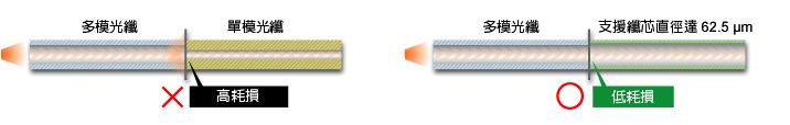 單模光纖:高耗損,多模光纖:低耗損