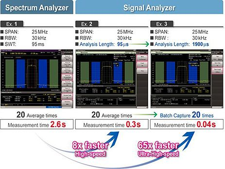 Signal Analyzers MS2691A | Anritsu America