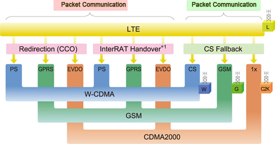 Easy Configuration of Simulation Environment for Evaluating Multimode LTE Smartphones