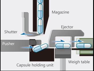 Cupsule handling and Weighing Mechanism