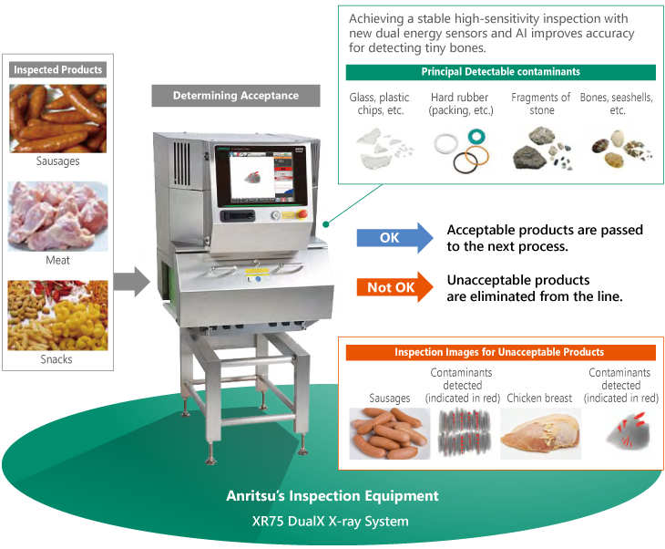 Anritsu's Dual-energy X-ray Inspection System