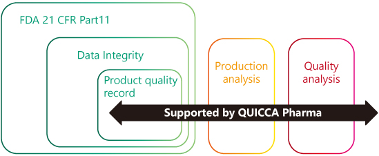 QUICCA Pharma coverage for FDA 21CFR Part 11 and data integrity