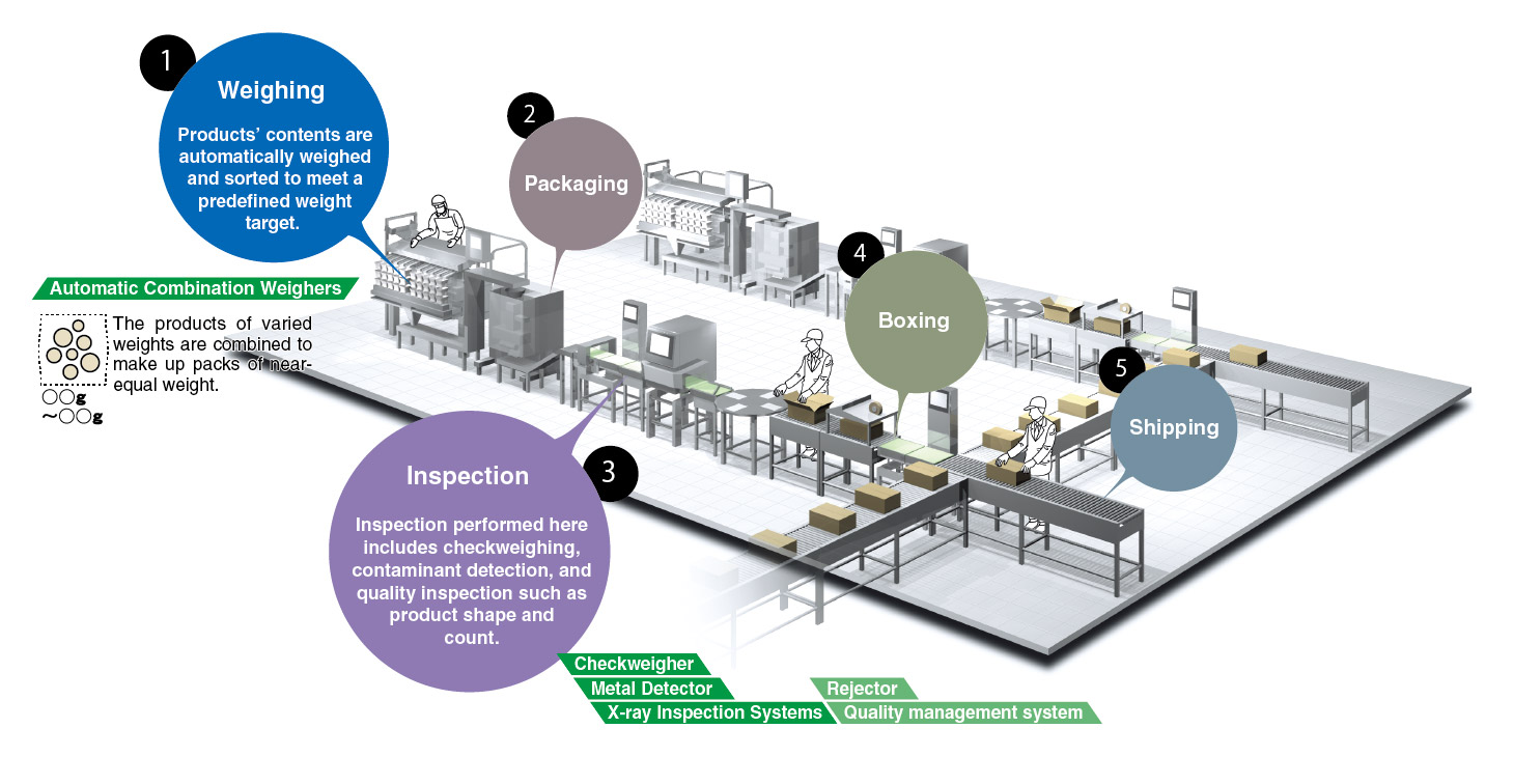 Example of production line