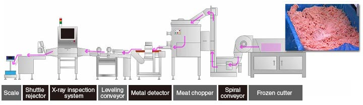 Example 2: X-ray inspection system for minced meat processing line