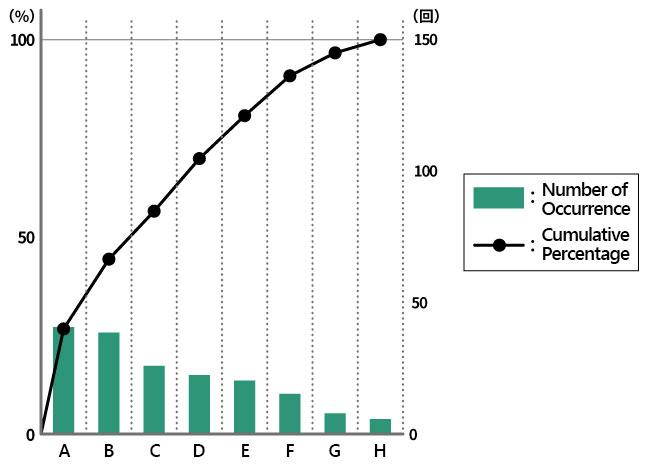 Pareto chart (example)