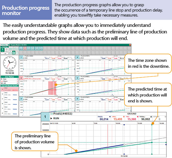 Production progress monitor