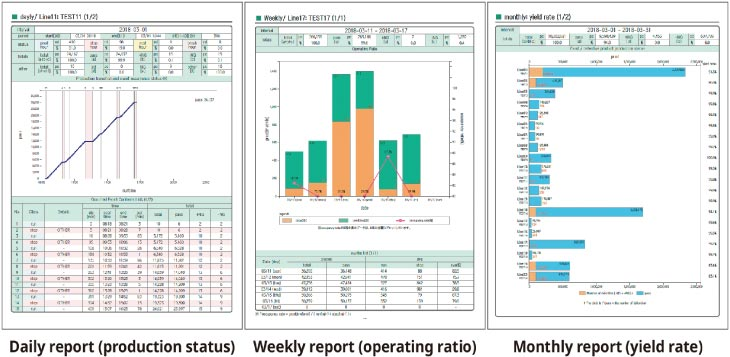 Daily report (production status), Weekly report (operating rate), Monthly report (yield rate)