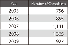 Table1: Numbers of complaints regarding food contamination