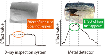 Fig.3.3: Effect value of iron rust