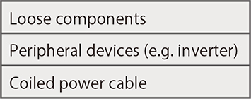 Table3.1: Sources of noise