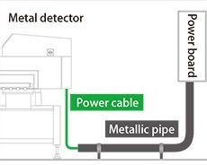Pic.3.3: Put through an metallic pipe