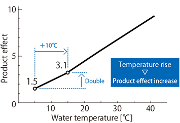 Fig. 2.1: The relationship between water temperature and product effect