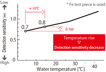 Fig. 2.2: The relationship between water temperature and detection sensitivity