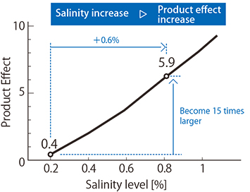 Fig. 3.1: The relationship between salinity level and product effect