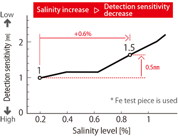 Fig. 3.2: The relationship between salinity level and detection sensitivity