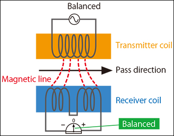 Fig.1: Magnetic field in detection head