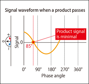 Fig. 2.1: Example of signal waveform