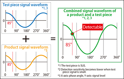 Fig. 2.2: Compound signal waveform of product and test piece