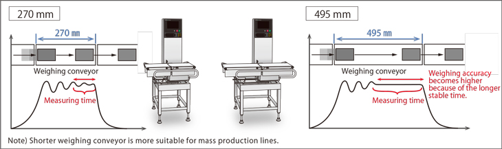 Fig.3-1: Comparison of weighing accuracy with different conveyor length