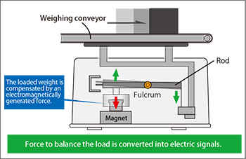Fig 4-2: Electromagnetic balance