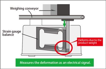 Fig.4-1:Strain gauge
