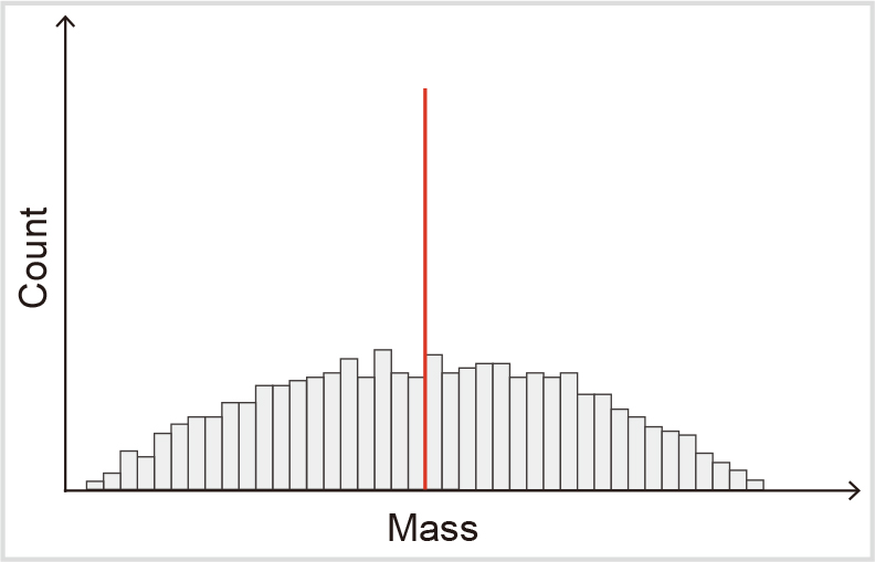 Fig. 2-2: Histogram when variation in data is large
